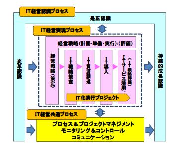 IT経営プロセスモデル