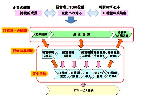 IT経営プロセス